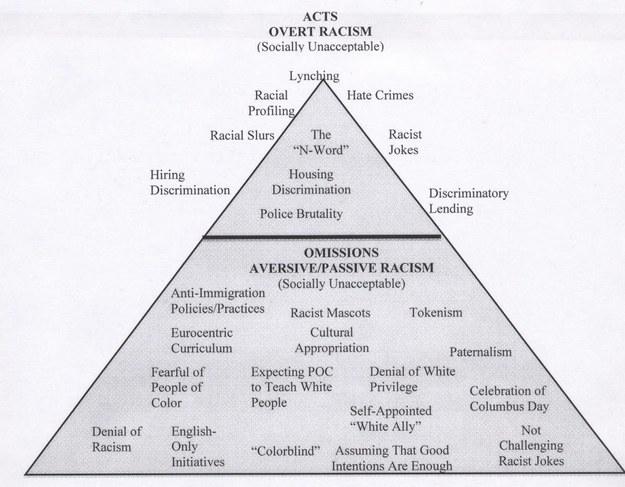 racism-pyramid